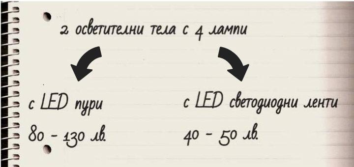 Калкулация на спеспестените средства със светодиодни ленти